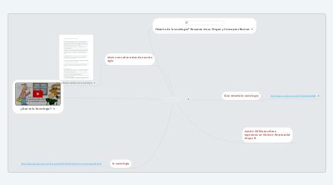 Mind Map: HISTORIA Y ANTECEDENTES DE LA SOCIOLOGIA