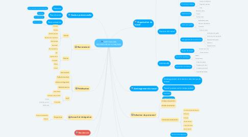 Mind Map: GESTION DES ROUSSOURCES HUMAINES