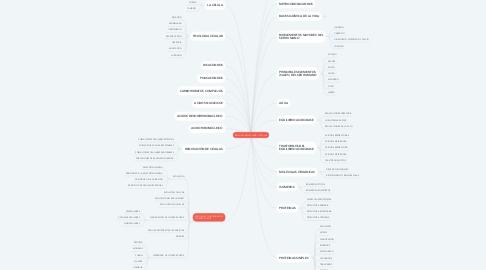 Mind Map: BIOLOGÍA MOLECULAR Y CELULAR