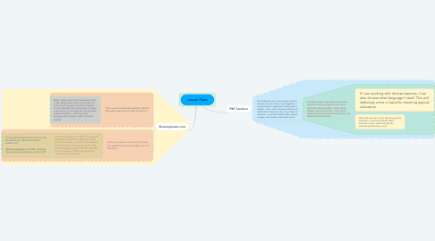 Mind Map: Lesson Plans