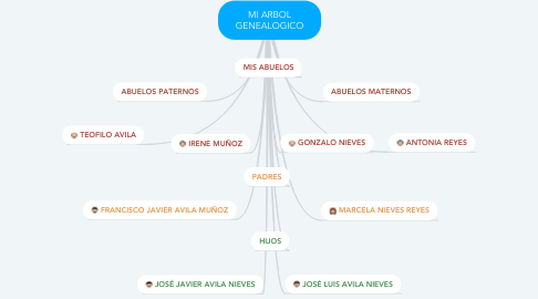 Mind Map: MI ARBOL GENEALOGICO