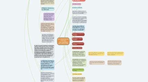 Mind Map: Ser competente en tecnología ¡Una necesidad para el desarrollo!