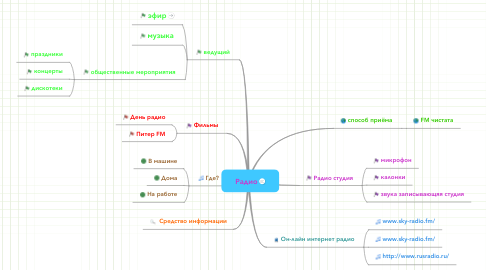 Mind Map: Радио