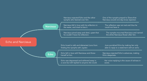 Mind Map: Echo and Narcissus