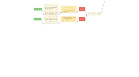 Mind Map: Tematica del Curso
