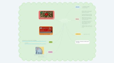 Mind Map: HISTORIA Y ANTECEDENTES DE LA SOCIOLOGIA.