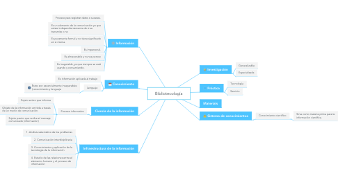 Mind Map: Bibliotecología