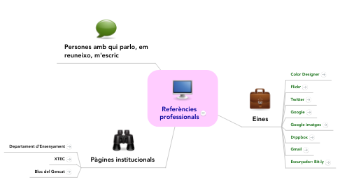 Mind Map: Referències professionals