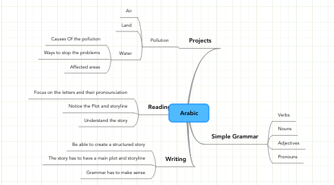 Mind Map: Arabic
