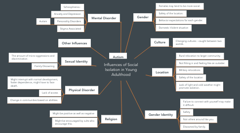 Mind Map: Influences of Social Isolation in Young Adulthood