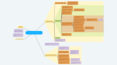 Mind Map: Biological Basis of Behavior