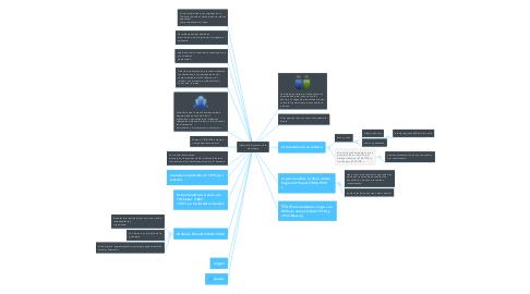 Mind Map: desarrollo historico de la psicologia