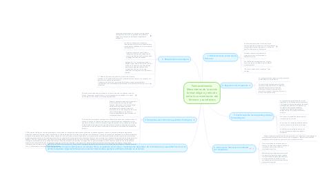 Mind Map: Farmacodinamia: Mecanismos de la acción farmacológica y relación entre la concentración del fármaco y sus efectos