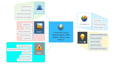 Mind Map: Corporate Social Responsibility (CSR) Author: Maria Jose Beltrán