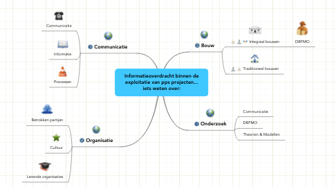 Mind Map: Informatieoverdracht binnen de exploitatie van pps projecten... iets weten over: