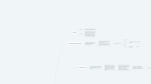 Mind Map: Fundamentos de la cinesiología