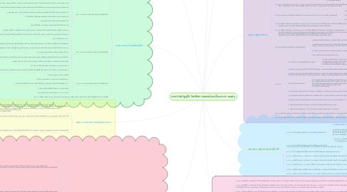 Mind Map: พระราชบัญญัติ วิชาชีพการแพทย์แผนไทย พ.ศ. ๒๕๕๖