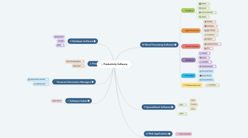 Mind Map: Productivity Software