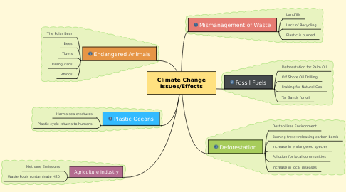 Mind Map: Climate Change Issues/Effects