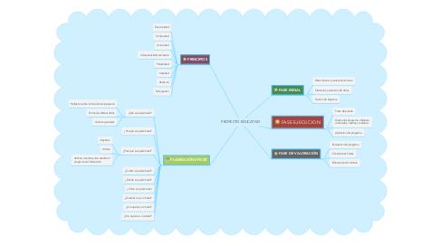 Mind Map: PROYECTO EDUCATIVO