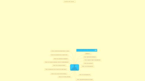 Mind Map: Carte du  texte  de nouvelle constitution du   Royaume du Maroc
