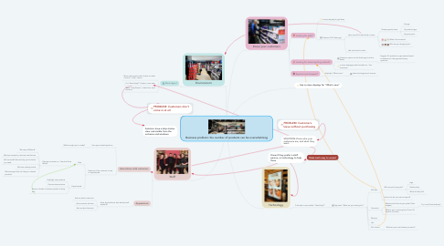 Mind Map: Business problem: the number of products can be overwhelming