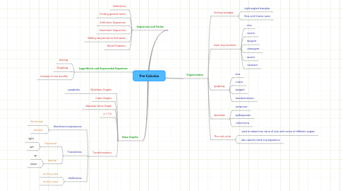 Mind Map: Pre-Calculus