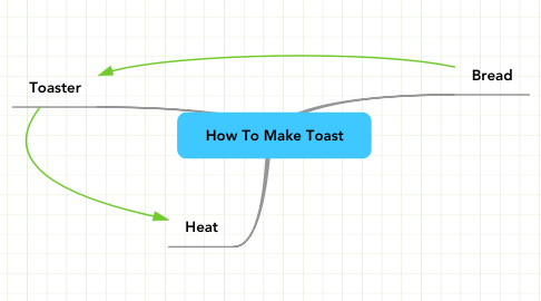 Mind Map: How To Make Toast