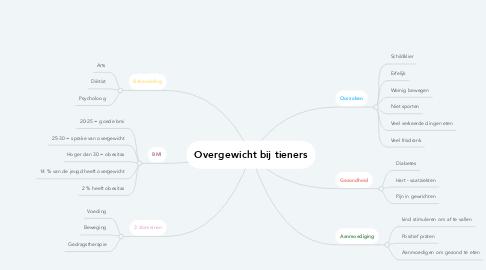 Mind Map: Overgewicht bij tieners