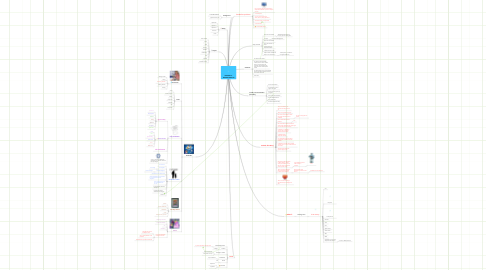 Mind Map: CINDERELLA - MODERN VERSION