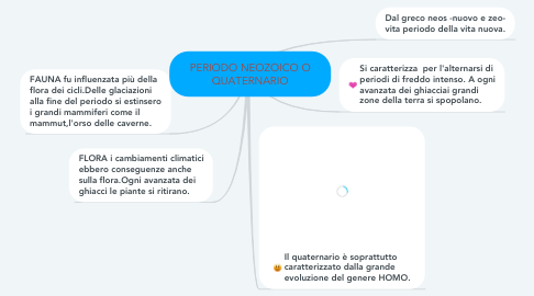 Mind Map: PERIODO NEOZOICO O QUATERNARIO