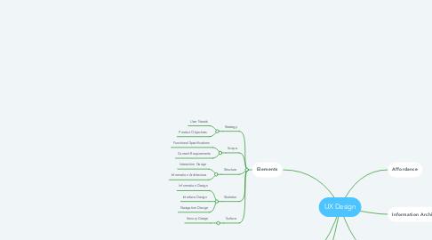 Mind Map: UX Design