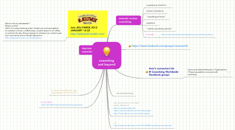 Mind Map: coworking and beyond