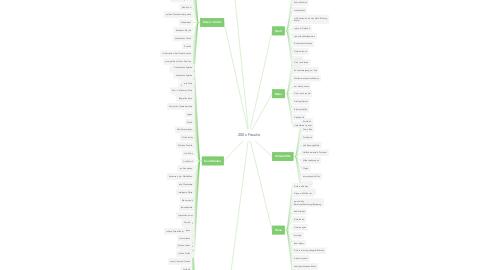 Mind Map: 200x Freude