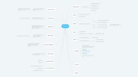 Mind Map: 328 Work