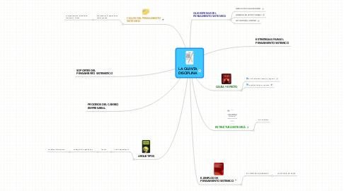 Mind Map: LA QUINTADISCIPLINA
