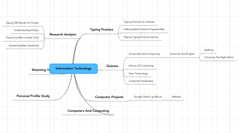 Mind Map: Information Technology