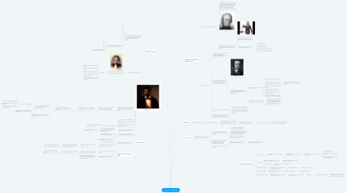 Mind Map: Causes of the Civil War