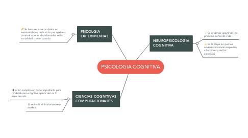 Mind Map: PSICOLOGIA COGNITIVA