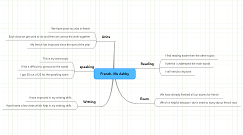 Mind Map: French- Ms Ashby
