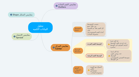 Mind Map: تحليل البيانات الكميه