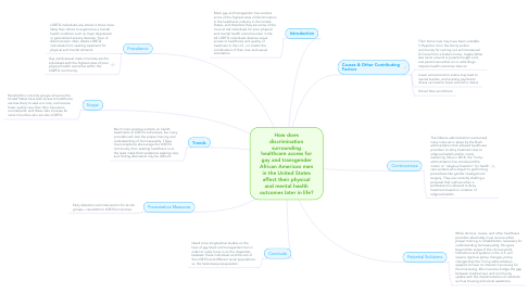 Mind Map: How does discrimination surrounding healthcare access for gay and transgender African American men in the United States affect their physical and mental health outcomes later in life?