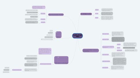 Mind Map: Cartilla 30 del MEN