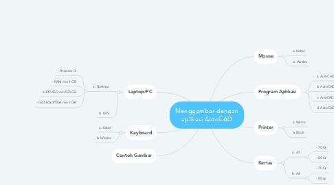 Mind Map: PPDB SMK