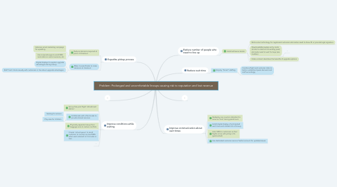 Mind Map: Problem: Prolonged and uncomfortable lineups causing risk to reputation and lost revenue