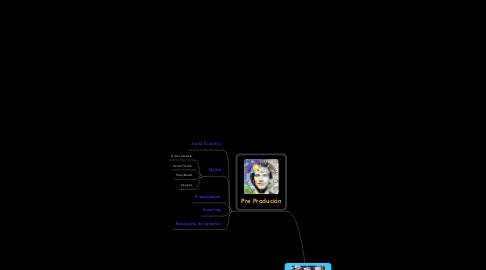 Mind Map: PRODUCIÓN DE TELEVISIÓN
