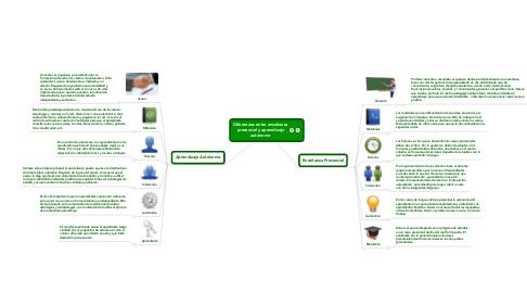 Mind Map: Diferencias entre enseñanza presencial y aprendizaje autónomo