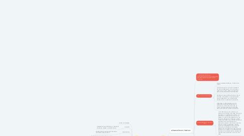 Mind Map: herramientas de promoción