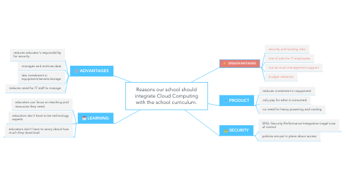Mind Map: Reasons our school should integrate Cloud Computing with the school curriculum.