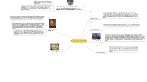 Mind Map: HISTORIA DE LA CIENCIA POLÌTICA